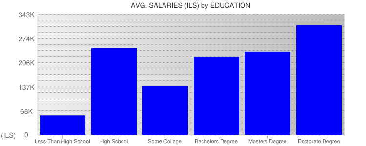 Average Salaryies By Education For Israel
